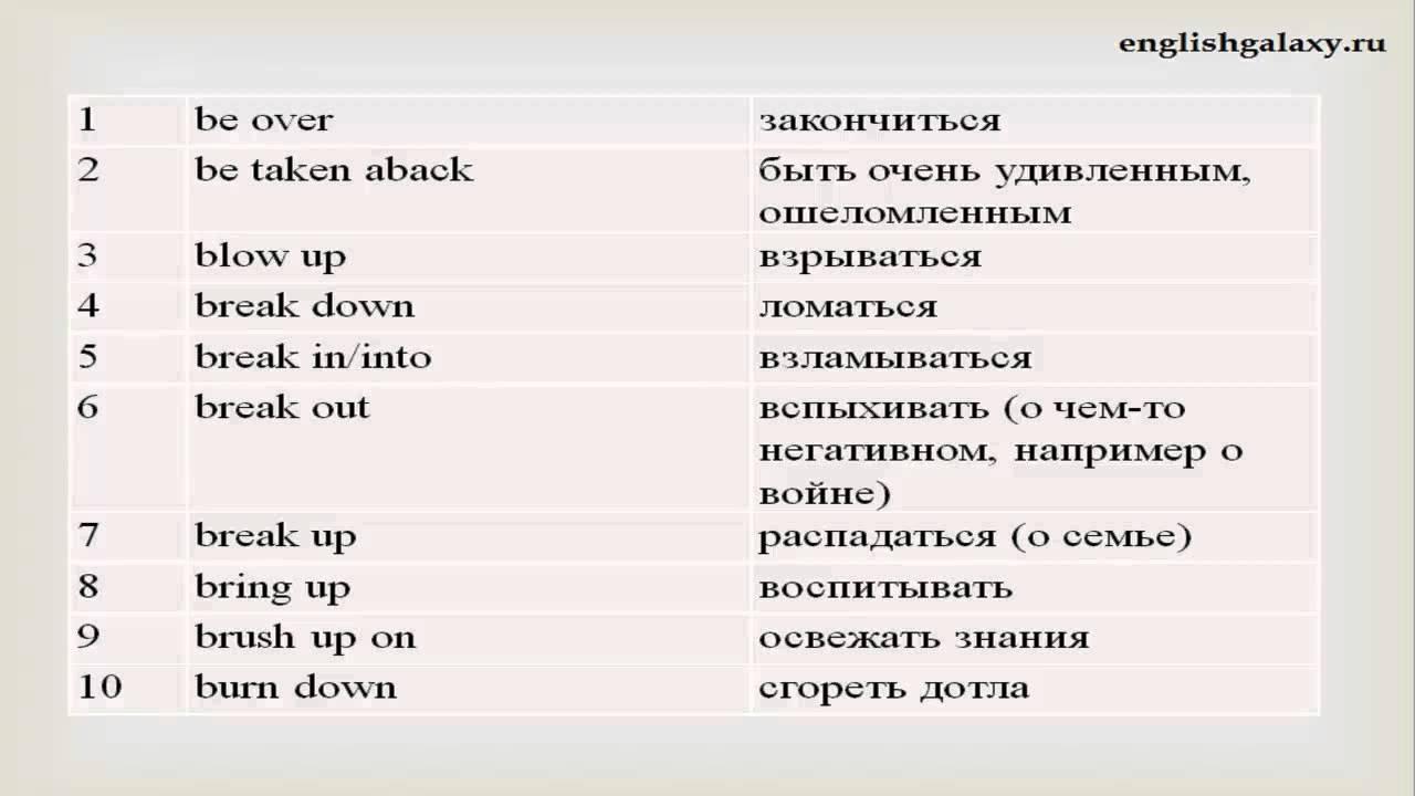 Английские восклицания Список Английский язык Курс
