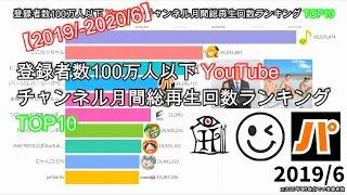 【2019/6~2020/6】登録者数100万人以下YouTubeチャンネル月間総再生回数ランキングTOP10