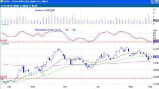 How to Trade the 200 EMA Moving Average