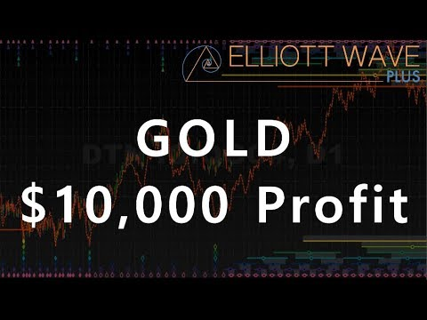 Trading Gold with Precision Timing