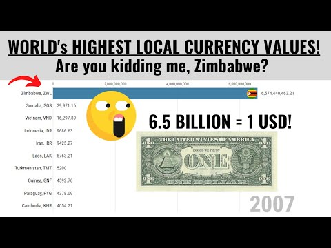 Highest Local Currency Values (= $1) From 1960 To 2020