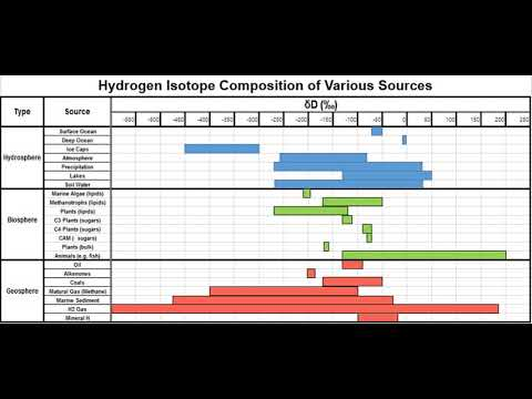Hydrogen isotope biogeochemistry | Wikipedia audio article