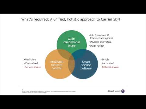 Carrier SDN: On-Demand Networks for an On-Demand World
