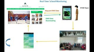 Real Time School Monitoring - how it work