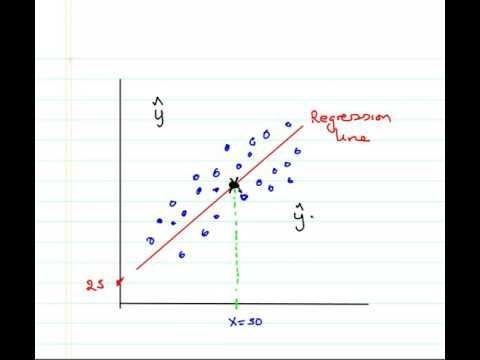 Regression: Prediction and Extrapolation