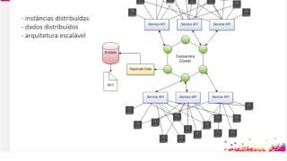 Webinar   Cassandra Overview: Caso de uso prático