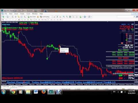 Technical Analysis Stock Market Indian Charts Metatrader 4 Default