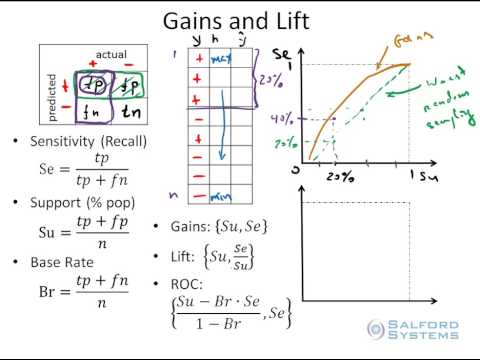 Part 7: Measuring Model Performance With Gains And Lift