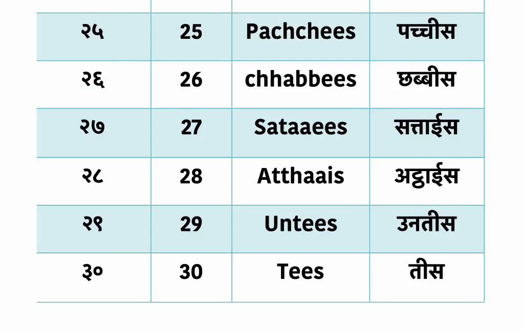 Learn hindi lesson 37 - Numbers 21-30 - YouTube
