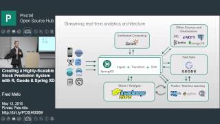 Creating a Highly Scalable Stock Prediction System with R, Geode & Spring XD (2 of 5)