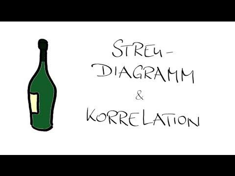 Streudiagramm und Korrelation