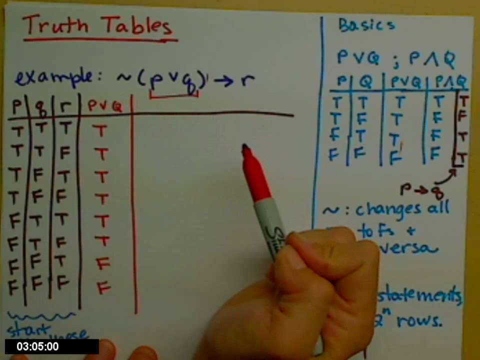 Truth Table   YouTube