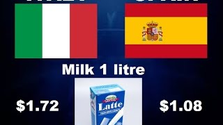 italy vs spain comparison according to cost of living
