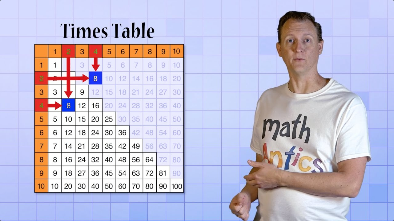 Math Antics What Is Arithmetic Youtube
