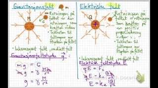 Elektriske felt del 1