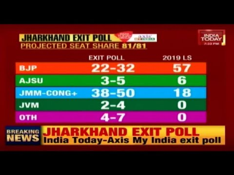 Jharkhand Exit Poll: Congress-JMM Likely To Unseat BJP From Power | India Today-Axis My India Survey