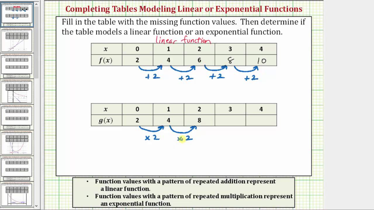 worksheet Function Tables ex 1 determine if a table of value represents linear or exponential function