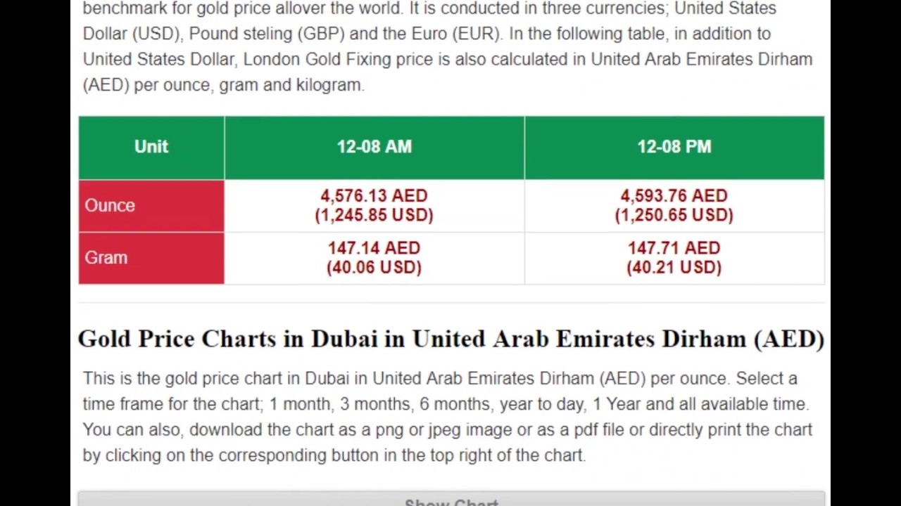 Gold Price In Dubai United Arab Emirates Dirhams