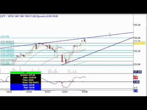 SPY Pre-Market Technical Analysis