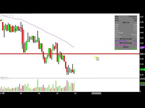 Weatherford International plc - WFT Stock Chart Technical Analysis for 11-30-18