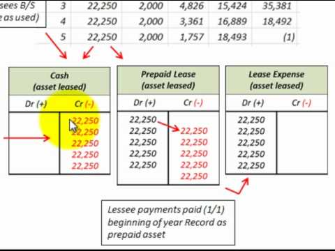 Lease Accounting For Operating Lease (Lessor Vs Lessee Recording Of Asset Leased)