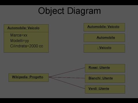 Object Diagram of UML (Unified Modeling Language) - YouTube