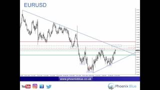 Forex & Market Update - Wednesday 22nd March (Patience - Wait for Key Levels)