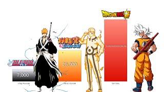 Goku vs Naruto vs Ichigo Power Levels - Dragon Ball Z/Super/Naruto/Boruto/Bleach