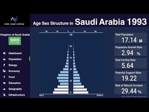 Saudi Arabia - Changing of Population Pyramid & Demographics (1950-2100)