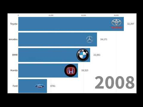 Best Car Brands In The World (2000-2019)