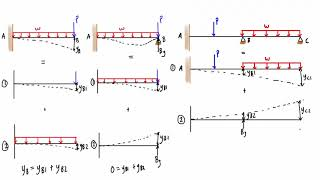 Force method explained