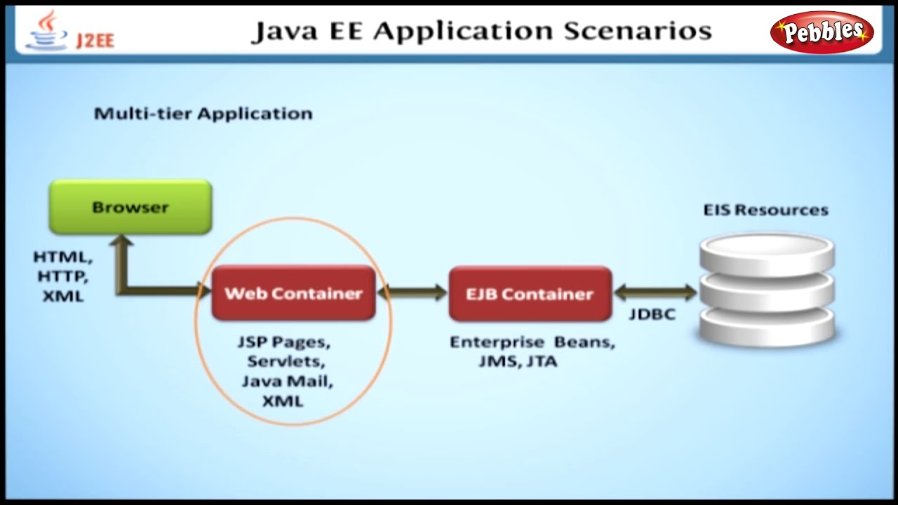 Java EE Application Scenarios | Learning J2EE in English | Learn Java EE  Tutorial