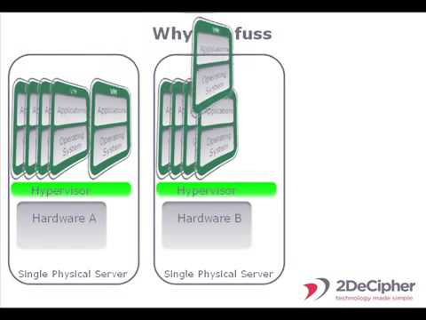 What is Server Virtualization - Virtual and Cloud Computing