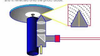 How CD-ROMs Work