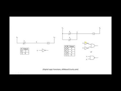 Programmable Logic Controllers (PLCs) In Wind Turbine Pitch Systems