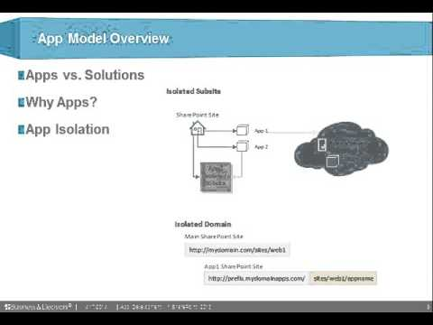 App Development in SharePoint 2013
