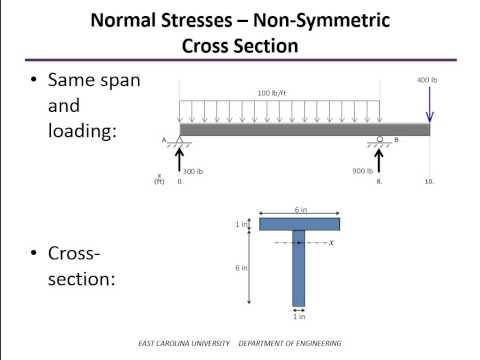 Bending Stress Examples