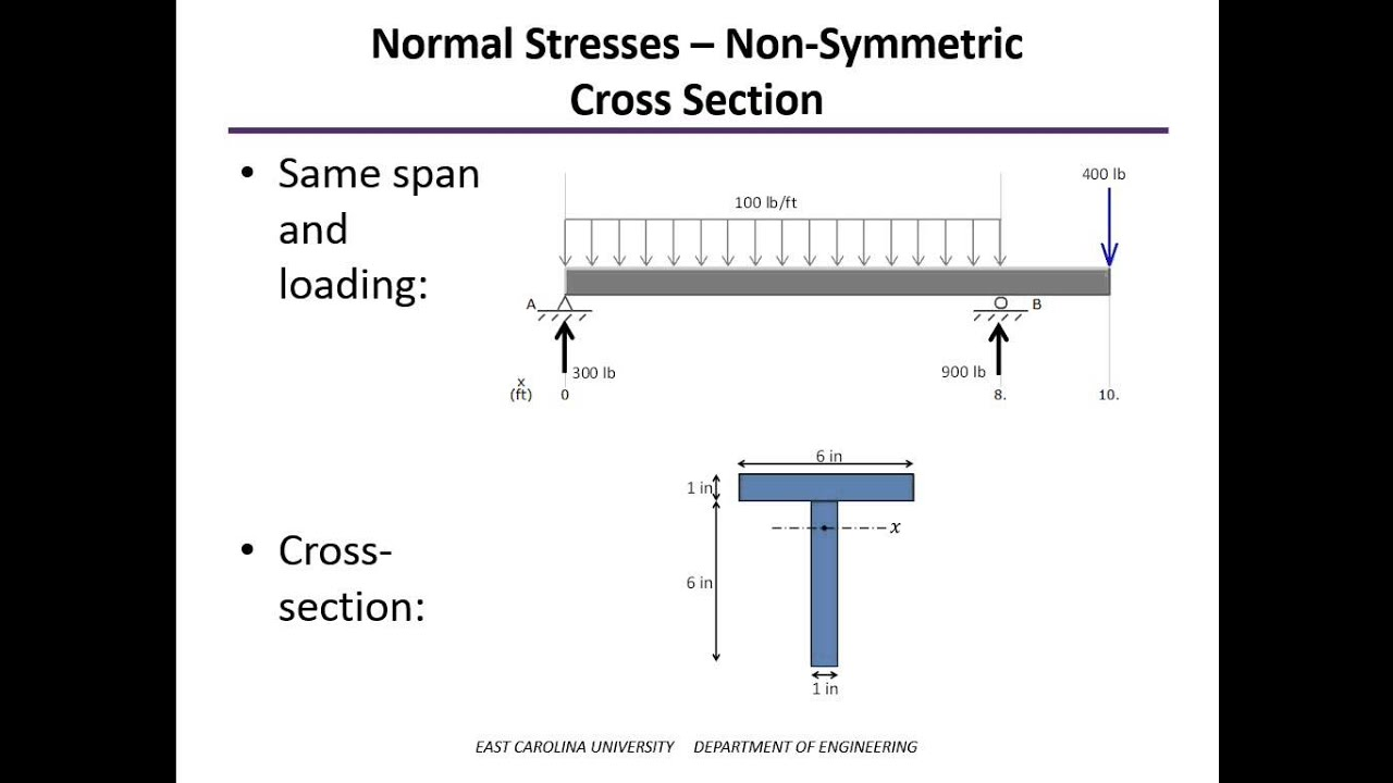 Bending Stress Examples