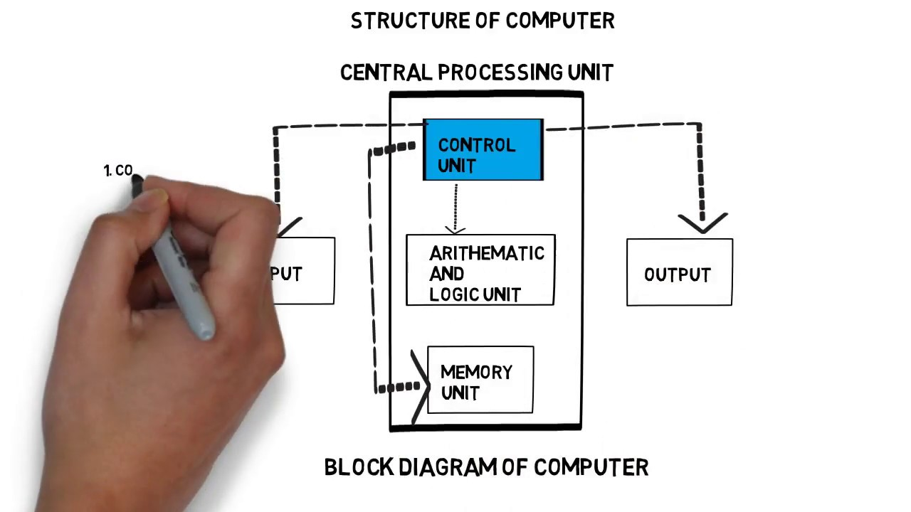 Computer Introduction And Structure Of Computer  In Hindi