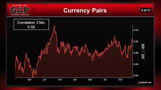 Hottest Forex Pairs Trades Right Now | Closing the Gap: Futures Edition