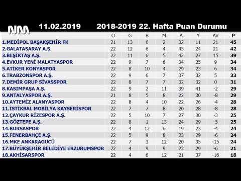 Süper Toto Süper Lig 22. Hafta Maç Sonuçları ve Puan Durumu || 2018-2019
