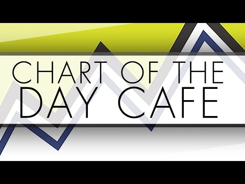 """ACN"" - Chart of the Day Cafe featured chart for Tuesday, October 11, 2016"