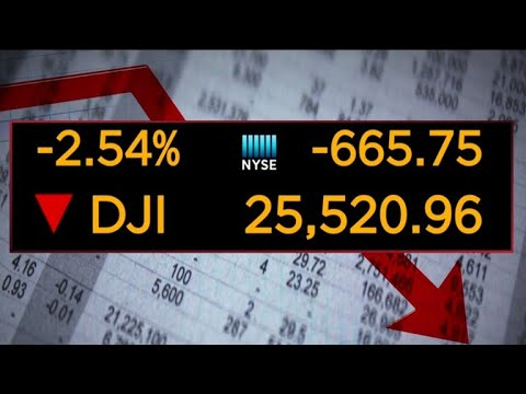 Dow suffers biggest point loss in over 6 years