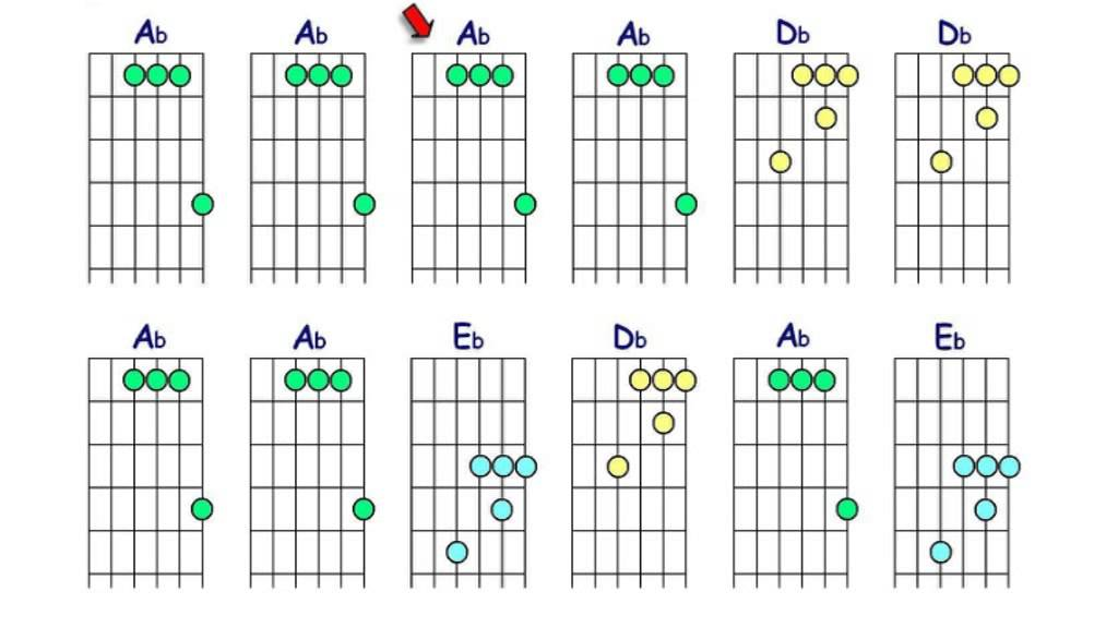 Guitar Chords Ab Major Position 1 With Backing Track Youtube