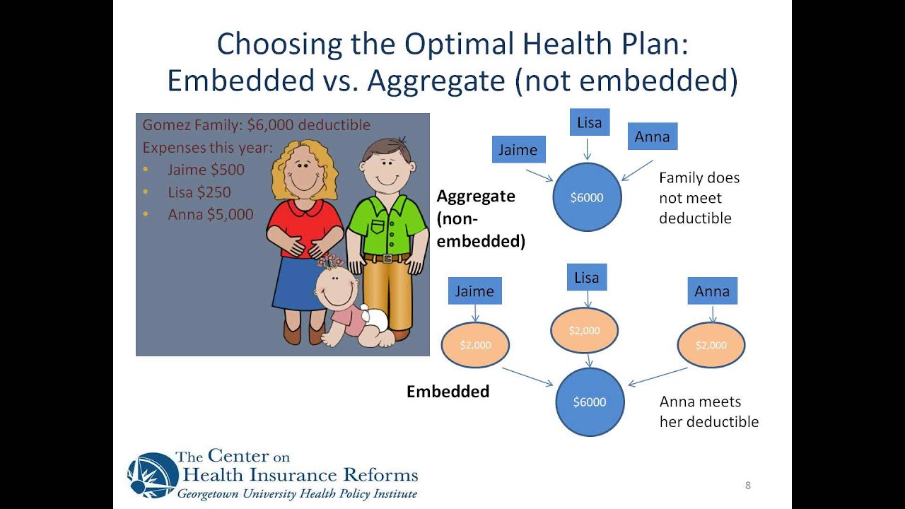 What Is An Aggregate Deductible How Does It Work 1738451 as well In Search Of Israeli Cuisine besides 657537029 together with Dental Benefits And The Affordable Care Act also Dental Benefits And The Affordable Care Act. on embedded deductible