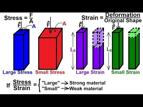 stress and strain relationship physics