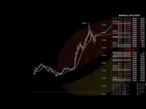 Spoofy on Bitfinex drives the price of Bitcoin up $150 in a few hours, July 22nd 2017
