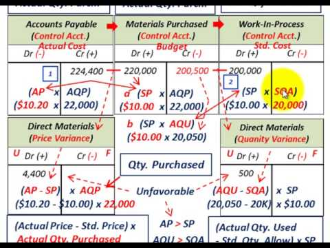 Manufacturing Variances (Direct Materials Price Variance & Quantity  Variance, Standard Costing)