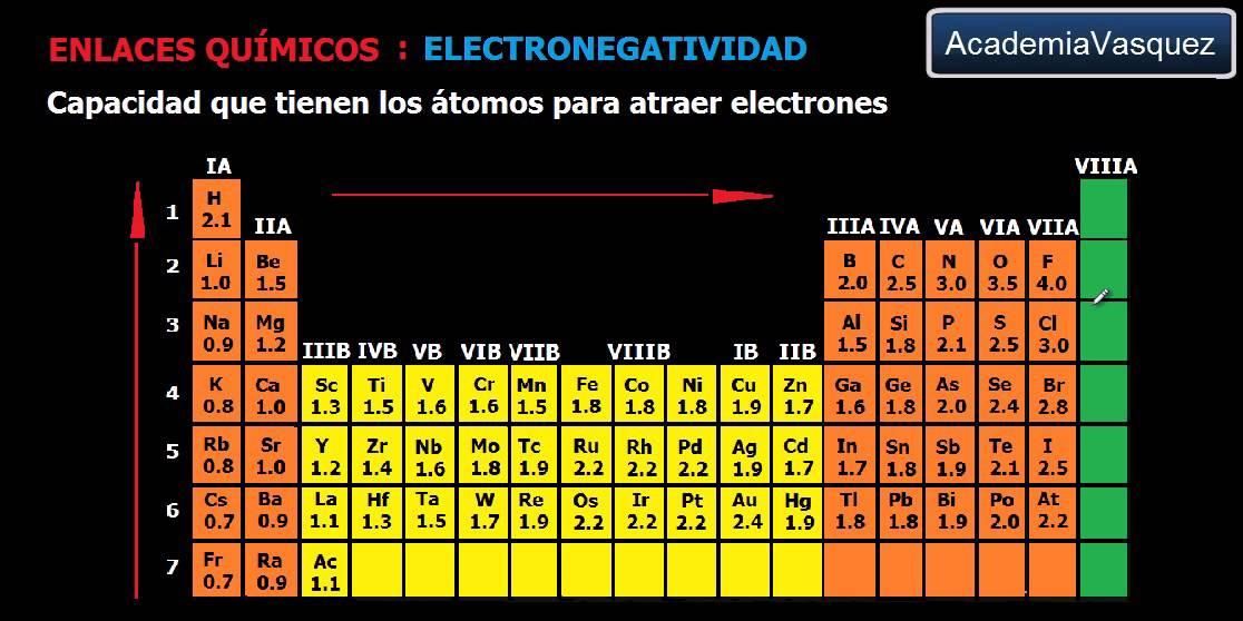 Electronegatividad youtube electronegatividad urtaz Image collections