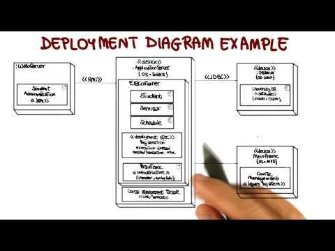 UML Structural Diagrams: Deployment - Georgia Tech - Software Development Process